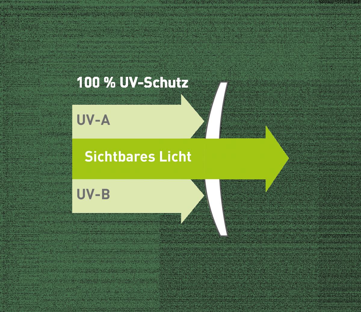 Grafik die die Funktion von Sonnen- und Blendschutz Gläsern zeigt.